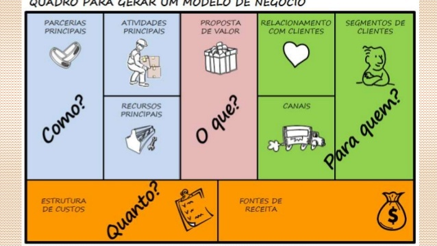 Metodologia Canvas – Business Model Canvas