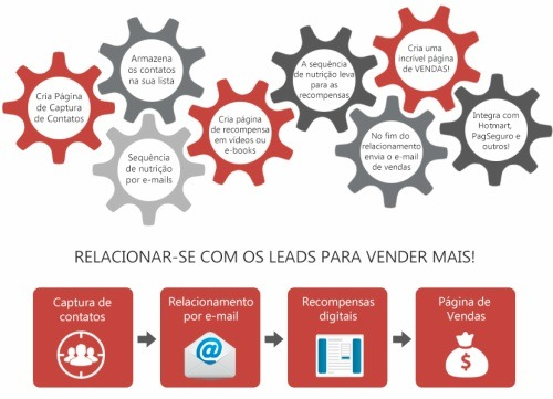 marketing-automatizado-leadlovers-sequencia-de-vendas